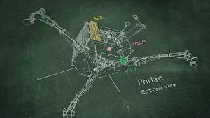 Das DLR erklärt die Landung von Philae