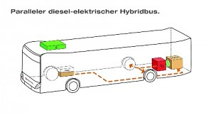 Elektrischer Hybridbus mit Dieselmotor der Hochbahn