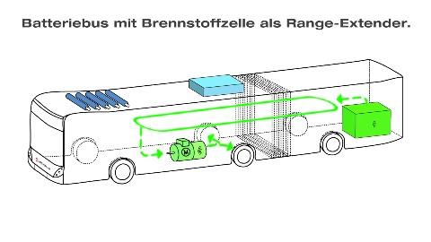 Akkubus mit Brennstoffzelle der Hochbahn