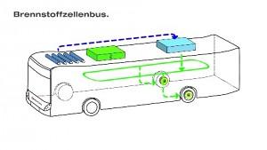 Elektrischer Wasserstoffbus der Hochbahn