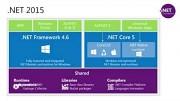 Neuerungen in .Net 2015 (Herstellervideo)
