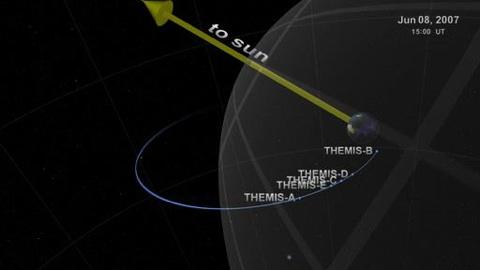 Die Themis-Mission