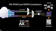 NG-PON2 Live Network von Calix AXOS