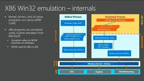 Windows on ARM erklärt - Präsentation
