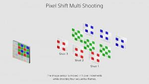 Sony A7R III - Pixel-Shift-Mehrfachaufnahmemodus