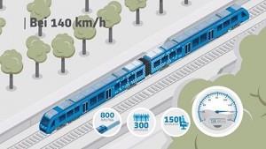 Brennstoffzellenzug Coradia iLint - Alstom