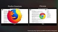 Firefox Quantum vs Chrome (Herstellervideo)