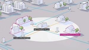 Nahbereichsausbau bei der Telekom
