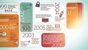 15 Jahre Wi-Fi (Wi-Fi Alliance)