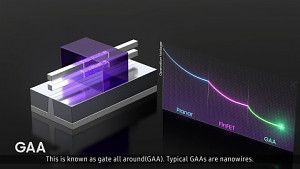 Samsung erklärt GAA-Transistoren