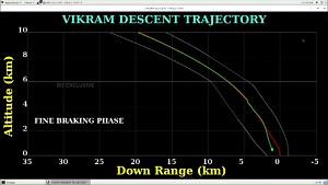 Versuchte Mondlandung von Chandrayaan-2 (ISRO)