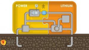Lithium-Gewinnung aus Geothermie-Anlagen - CTR