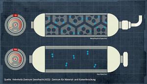 Neuartiger Wasserstofftank des HZG - Bericht