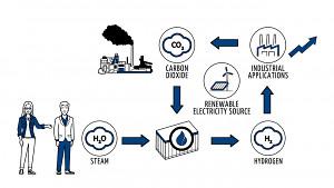 Sunfires Konzept für eine Welt ohne fossile Brennstoffe