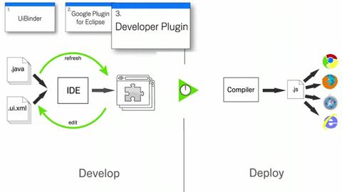 Google zeigt neue Funktionen in GWT 2.0