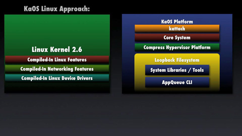 Hypervisor KaOS-Linux