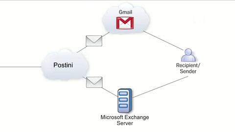Google erklärt Message Continuity