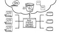 AWS Storage Gateway - Vorstellung