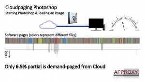 Numcent zeigt Photoshop per Cloudpaging