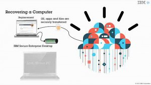 IBM stellt Secure Enterprise Desktop vor